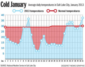 January 2013 Temperatures in Utah