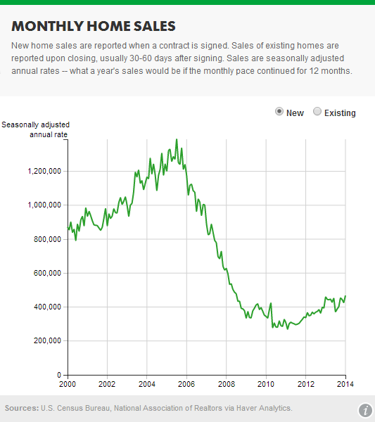 new home sales graph